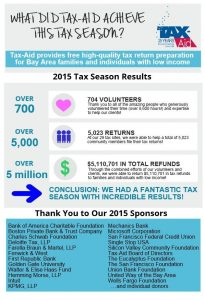 2015 Tax-Aid Results with Sponsors