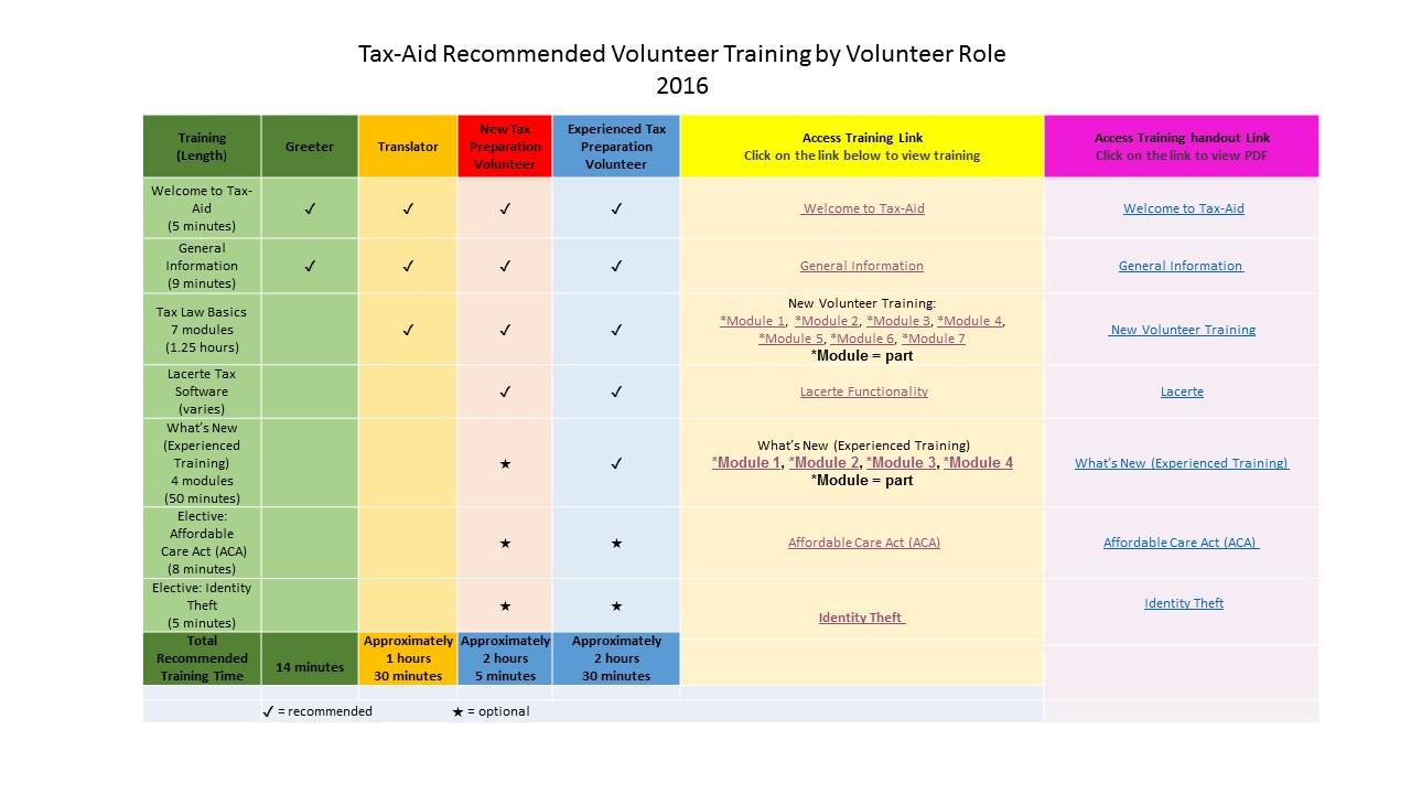 2016 Tax-Aid Volunteer Training grid